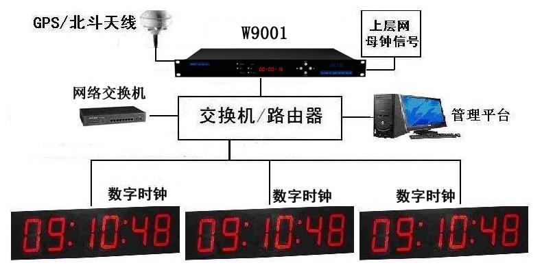 济南唯尚电子,专业生产GPS卫星校时设备