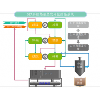 NER废水废液蒸发浓缩系统