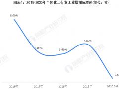 2020年中国化工行业发展现状与趋势分析 环保政策倒逼行业结构升级