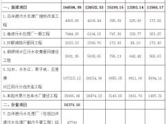湖南省耒阳市城区水环境综合治理工程PPP项目启动资格预审 投资22亿