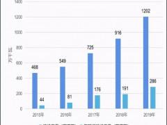 垃圾焚烧厂数量高速增长 2021年垃圾发电市场规模超2千亿