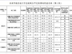 新疆完成节能改造工作且能耗水平达标煤电机组名单(第二批)