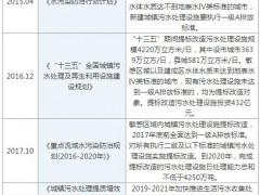 """""""十四五""""期间 水务行业发展机遇"""